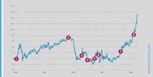EUA PRICE HISTORY AND POLITICS